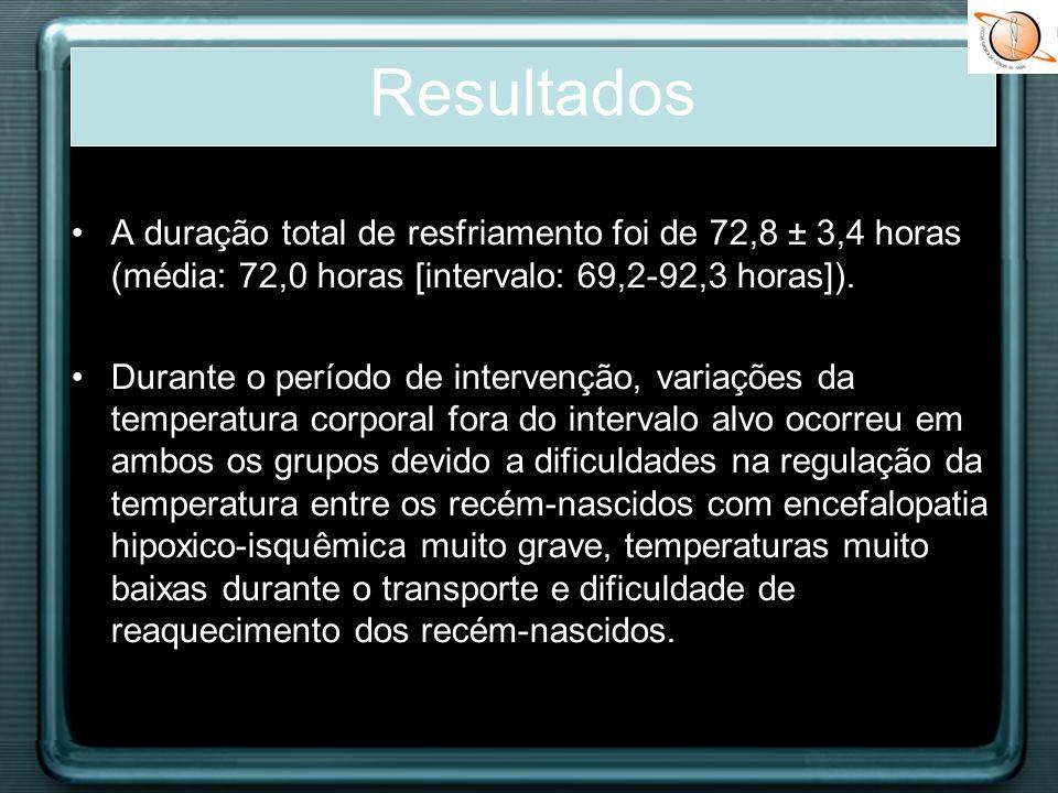 Resultados A duração total de resfriamento foi de 72,8 ± 3,4 horas (média: 72,0 horas [intervalo: 69,2-92,3 horas]).